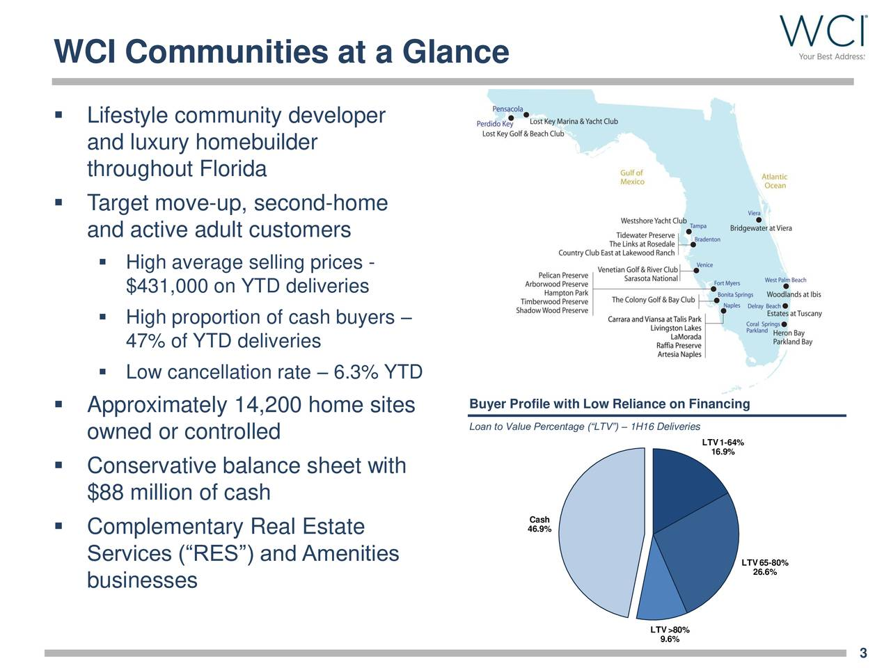 Lifestyle community developer and luxury homebuilder throughout Florida Target move-up, second-home and active adult customers High average selling prices - $431,000 on YTD deliveries High proportion of cash buyers 47% of YTD deliveries Low cancellation rate  6.3% YTD Approximately 14,200 home sites Buyer Profile with Low Reliance on Financing owned or controlled Loan to Value Percentage (LTV)  1H16 Deliveries L16.9%4% Conservative balance sheet with $88 million of cash 46.9% Complementary Real Estate Services (RES) and Amenities LTV65-80% 26.6% businesses LTV>80% 9.6% 3