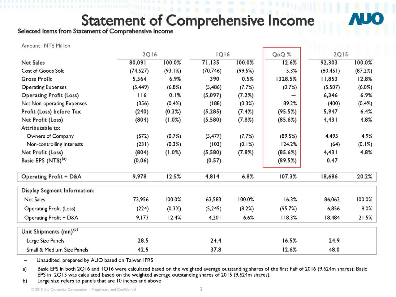 Selected Items from Statement of Comprehensive Income Amount : NT$ Million 2Q16 1Q16 QoQ % 2Q15 Net Sales 80,091 100.0% 71,135 100.0% 12.6% 92,303 100.0% Cost of Goods Sold (74,527) (93.1%) (70,746) (99.5%) 5.3% (80,451) (87.2%) Gross Profit 5,564 6.9% 390 0.5% 1328.5% 11,853 12.8% Operating Expenses (5,449) (6.8%) (5,486) (7.7%) (0.7%) (5,507) (6.0%) Operating Profit (Loss) 116 0.1% (5,097) (7.2%)  6,346 6.9% Net Non-operating Expenses (356) (0.4%) (188) (0.3%) 89.2% (400) (0.4%) Profit (Loss) before Tax (240) (0.3%) (5,285) (7.4%) (95.5%) 5,947 6.4% Net Profit (Loss) (804) (1.0%) (5,580) (7.8%) (85.6%) 4,431 4.8% Attributable to: Owners of Company (572) (0.7%) (5,477) (7.7%) (89.5%) 4,495 4.9% Non-controlling Interests (231) (0.3%) (103) (0.1%) 124.2% (64) (0.1%) Net Profit (Loss(a) (804) (1.0%) (5,580) (7.8%) (85.6%) 4,431 4.8% Basic EPS (NT$) (0.06) (0.57) (89.5%) 0.47 Operating Profit + D&A 9,978 12.5% 4,814 6.8% 107.3% 18,686 20.2% Display Segment Information: Net Sales 73,956 100.0% 63,583 100.0% 16.3% 86,062 100.0% Operating Profit (Loss) (224) (0.3%) (5,245) (8.2%) (95.7%) 6,856 8.0% Operating Profit + D&A 9,173 12.4% 4,201 6.6% 118.3% 18,484 21.5% (b) Unit Shipments (mn) Large Size Panels 28.5 24.4 16.5% 24.9 Small & Medium Size Panels 42.5 37.8 12.6% 48.0 Unaudited, prepared by AUO based on Taiwan IFRS a) Basic EPS in both 2Q16 and 1Q16 were calculated based on the weighted average outstanding shares of the first half of 2016 (9,624m shares); Basic EPS in 2Q15 was calculated based on the weighted average outstanding shares of 2015 (9,624m shares). b) Large size refers to panels that are 10 inches and above 2015 AU Optronics Corporation  Proprietary and Confidential 3