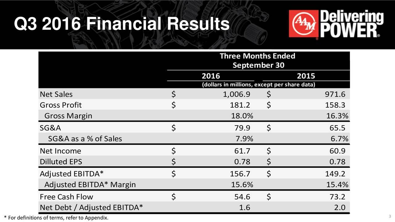 Three M onths Ende d Septem be r30 201 6 2015 (dolrsim ilns,exeptpersaredat) Ne tSales $ 1,006.9 $ 9 71.6 Gross Profi $ 181.2 $ 1 58.3 G rossM argin 18 .% 16.3% SG &A $ 79 . $ 65.5 SG &A as a% o fSal s 7 .% 6.7% Ne tI com e $ 61 . $ 60.9 Diluted EPS $ 0.78 $ 0. 8 Adjusted EBITDA * $ 156.7 $ 1 49.2 A dj sed EBITDA *M argin 15 .% 15.4% Free CashF lw $ 54 . $ 73.2 Ne tDeb t/A dj sed EBITDA * 1 . 2.0 3