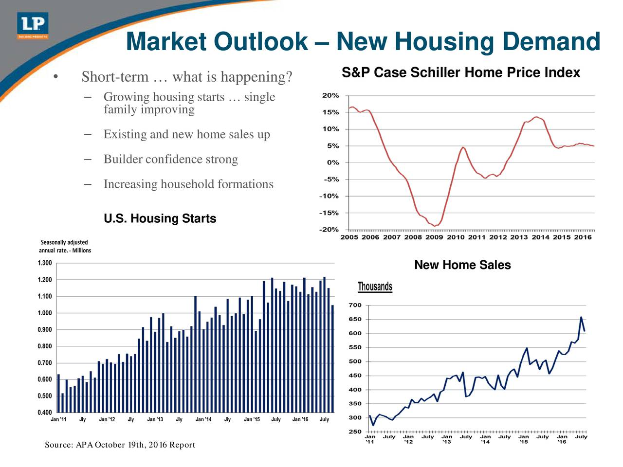 S&P Case Schiller Home Price Index Short-term  what is happening? Growing housing starts  single family improving Existing and new home sales up Builder confidence strong Increasing household formations U.S. Housing Starts New Home Sales Source: APA October 19th, 2016 Report