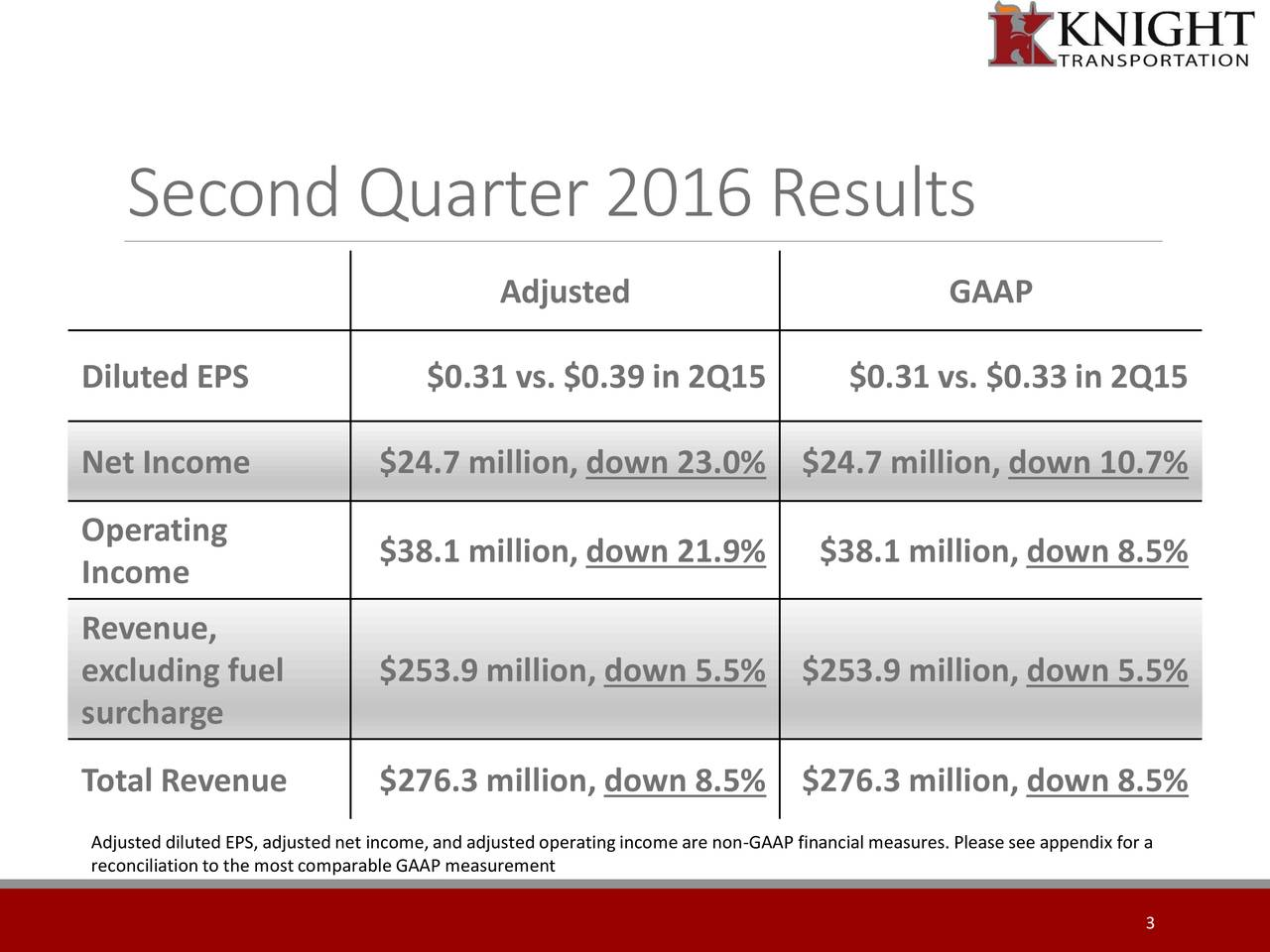 Adjusted GAAP Diluted EPS $0.31 vs. $0.39 in 2Q15 $0.31 vs. $0.33 in 2Q15 Net Income $24.7 million, down 23.0% $24.7 million, down 10.7% Operating $38.1 million, down 21.9% $38.1 million, down 8.5% Income Revenue, excluding fuel $253.9 million, down 5.5% $253.9 million, down 5.5% surcharge Total Revenue $276.3 million, down 8.5% $276.3 million, down 8.5% Adjusted diluted EPS, adjusted net income,and adjusted operatingincomeare non-GAAP financial measures.Pleasesee appendix for a reconciliationto the mostcomparable GAAP measurement 3