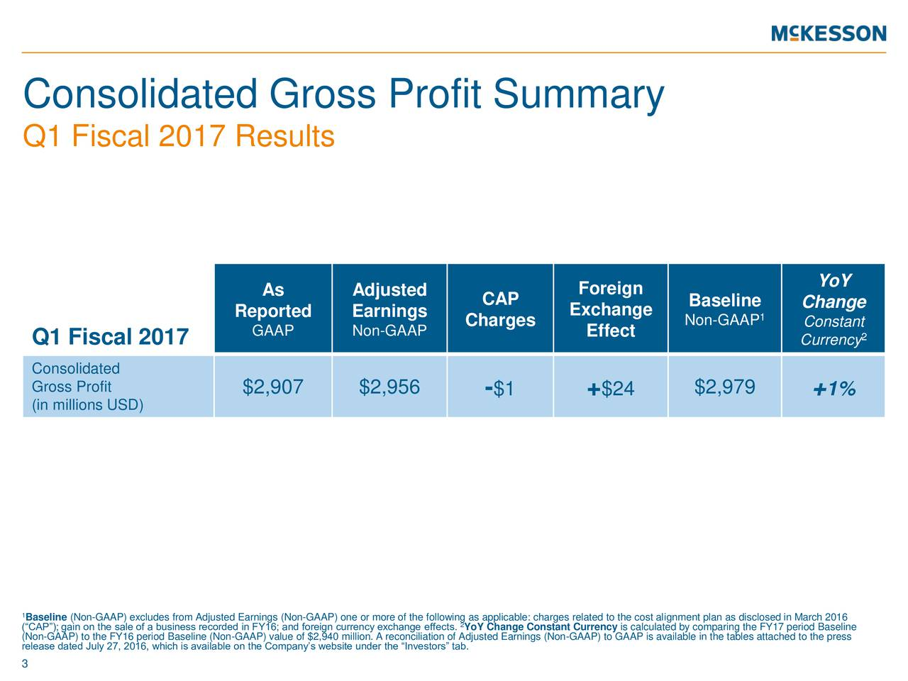 Q1 Fiscal 2017 Results YoY As Adjusted CAP Foreign Reported Earnings Exchange Baseline1 Change GAAP Non-GAAP Charges Effect Non-GAAP Consta2t Q1 Fiscal 2017 Currency Consolidated Gross Profit (in millions USD) $2,907 $2,956 -$1 + $24 $2,979 +1% 1 (CAP); gain on the sale of a business recorded in FY16; and foreign currency exchange effects. YoY Change Constant Currency is calculated by comparing the FY17 period Baseline release dated July 27, 2016, which is available on the Companys website under the Investors tab.sted Earnings (Non-GAAP) to GAAP is available in the tables attached to the press 3