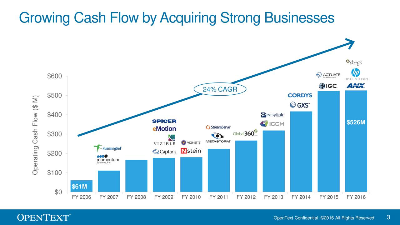 $600 HP CEM Assets 24% CAGR $500 $400 $526M $300 $200 Operating Cash Flow ($ M) $61M $0 FY 2006 FY 2007 FY 2008 FY 2009 FY 2010 FY 2011 FY 2012 FY 2013 FY 2014 FY 2015 FY 2016 OpenText Confidential. 2016 All Rights Reserved.