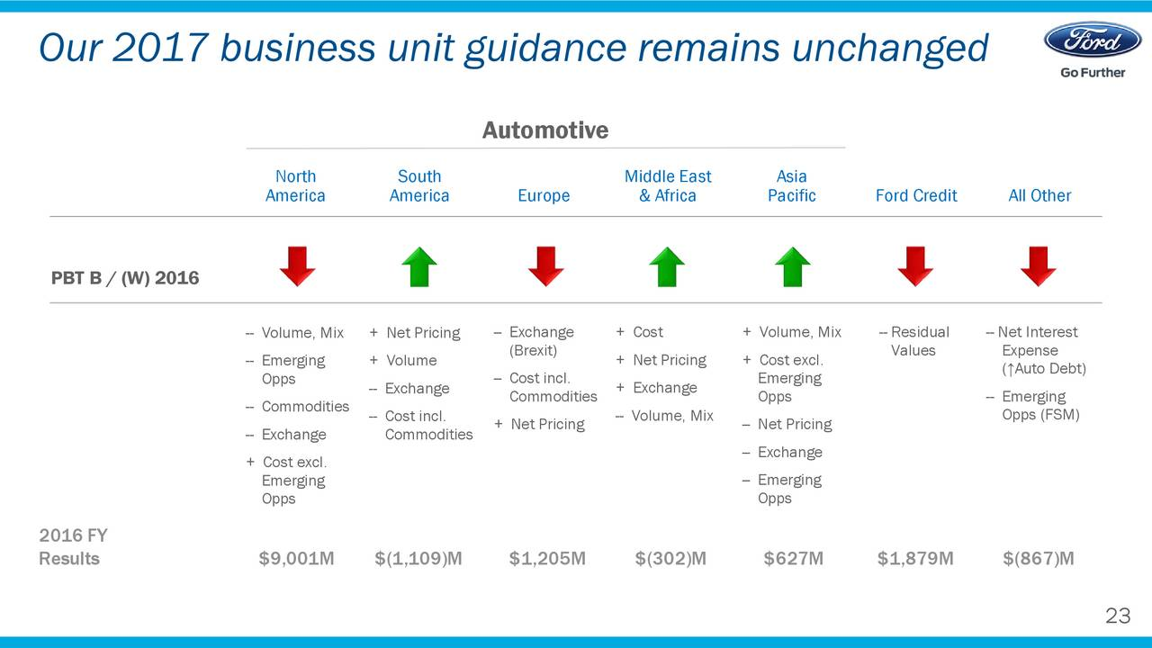 Ford f investor presentation slideshow ford motor for Ford motor company pricing strategy