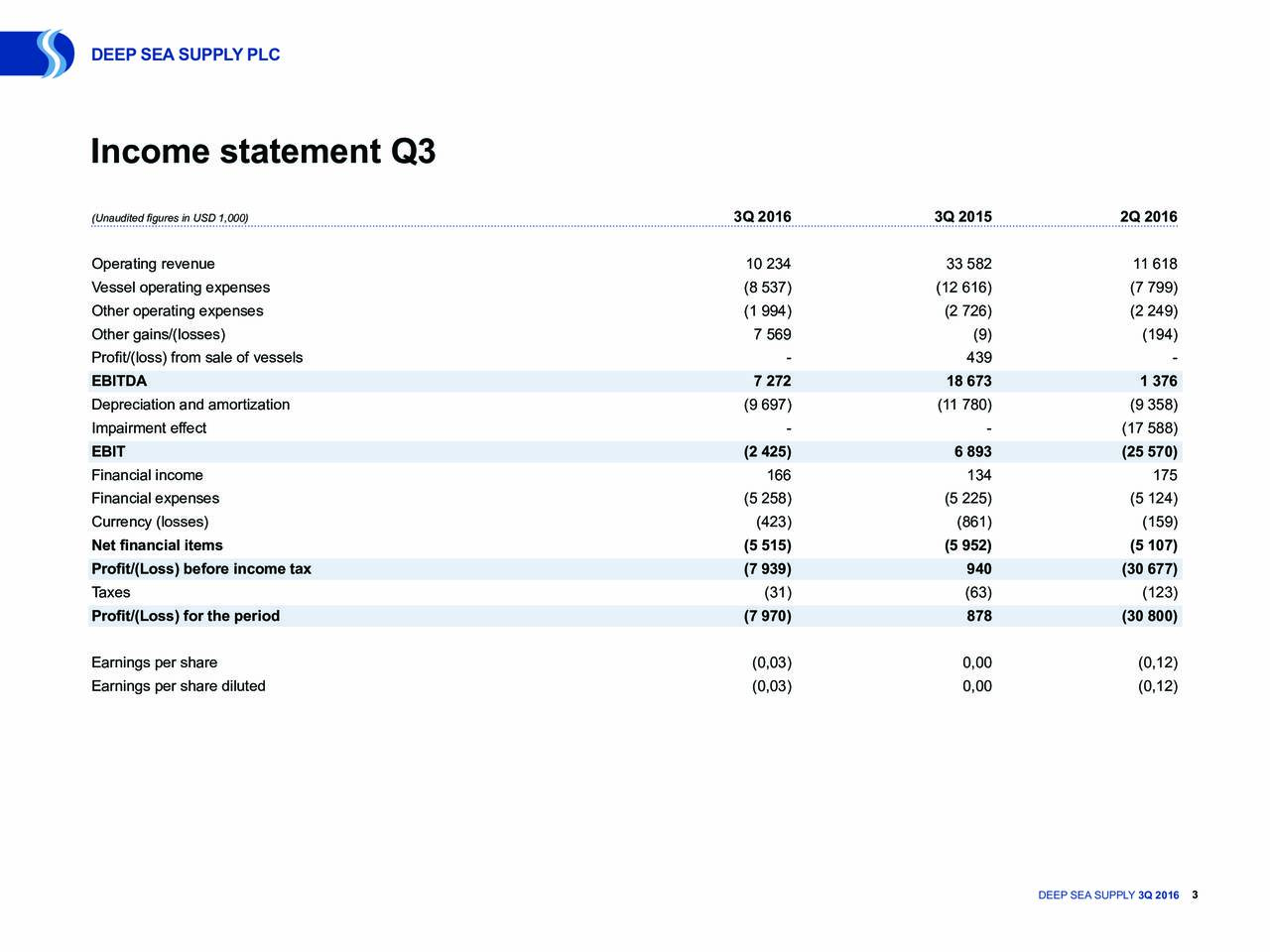 Income statement Q3 (Unaudited figures in USD 1,000) 3Q 2016 3Q 2015 2Q 2016 Operating revenue 10 234 33 582 11 618 Vessel operating expenses (8 537) (12 616) (7 799) Other operating expenses (1 994) (2 726) (2 249) Other gains/(losses) 7 569 (9) (194) Profit/(loss) from sale of vessels - 439 - EBITDA 7 272 18 673 1 376 Depreciation and amortization (9 697) (11 780) (9 358) Impairment effect - - (17 588) EBIT (2 425) 6 893 (25 570) Financial income 166 134 175 Financial expenses (5 258) (5 225) (5 124) Currency (losses) (423) (861) (159) Net financial items (5 515) (5 952) (5 107) Profit/(Loss) before income tax (7 939) 940 (30 677) Taxes (31) (63) (123) Profit/(Loss) for the period (7 970) 878 (30 800) Earnings per share (0,03) 0,00 (0,12) Earnings per share diluted (0,03) 0,00 (0,12) DEEP SEA SUPPLY 3Q 2016