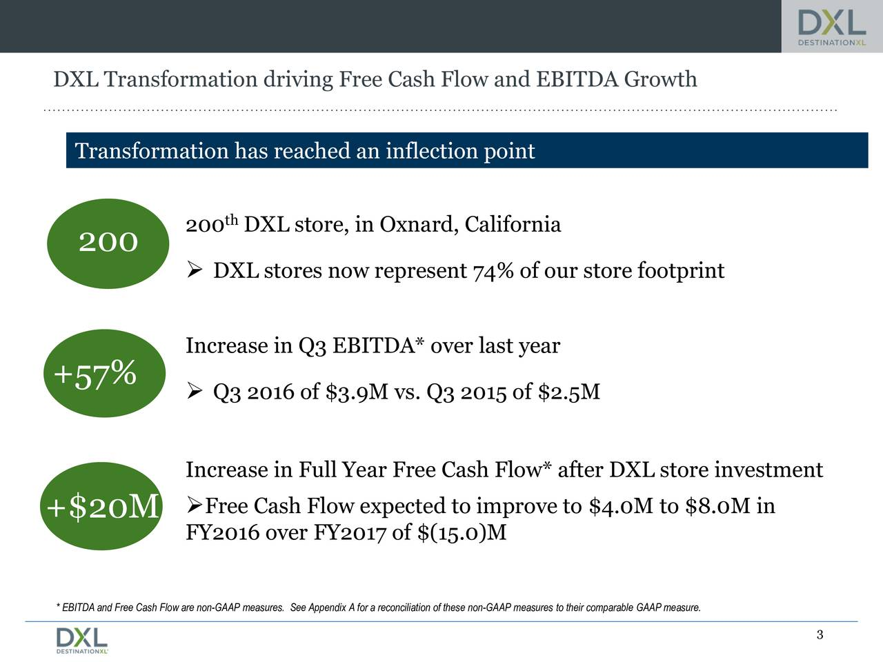 Transformation has reached an inflection point 200 DXL store, in Oxnard, California 200 DXL stores now represent 74% of our store footprint Increase in Q3 EBITDA* over last year +57%  Q3 2016 of $3.9M vs. Q3 2015 of $2.5M Increase in Full Year Free Cash Flow* after DXL store investment Free Cash Flow expected to improve to $4.0M to $8.0M in +$20M FY2016 over FY2017 of $(15.0)M * EBITDA and Free Cash Flow are non-GAAP measures. See Appendix A for a reconciliation of these non-GAAP measures to their comparable GAAP measure. 3