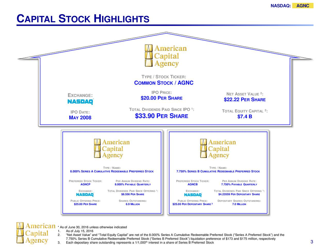 C APITAL S TOCK H IGHLIGHTS T YPE / STOCK TICKER : C OMMON STOCK / AGNC IPO PRICE : 2 E XCHANGE : N ET ASSET V ALUE : $20.00 P ER S HARE $22.22 P ER S HARE TOTAL D IVIDENDS PAID S INCEIPO :1 TOTAL EQUITY C APITAL : IPO D ATE: $33.90 P ER S HARE $7.4 B M AY 2008 TYPE/ AME: TYPE/ AME: 8.000% ERIESA UMULATIVREDEEMABLEPREFERRESTOCK 7.750% ERIEB CUMULATIREEDEEMABLPREFERRES TOCK PREFERRESTOCTICKE: PERANNUMDIVIDERAT: PREFERRSTOCKTICKE: PERANNUMDIVIDERATE: AGNCP 8.000%AYABLEQUARTERLY AGNCB 7.750%AYABLQUARTERLY EXCHANG: TOTALDIVIDENPAISINCO FFERIN: EXCHANG: TOTADIVIDENPAIDSINCOFFERIN: $8.55ERPHARE $4.23559ERDEPOSITASHARE PUBLIOFFERIPRIC: SHARESOUTSTANDI:G PUBLIO FFERIPRIC: DEPOSITASHAREO UTSTAND:NG $25.00ERSHARE 6.9 ILLION $25.00ERDEPOSITASHARE 7.0 ILLION * As of June 30, 2016 unless otherwise indicated 1. As of July 15, 2016 2. Net Asset Value and Total Equity Capital are net of the 8.000% Series A Cumulative Redeemable Preferred Stock (Series A Preferred Stock) and the 7.750% Series B Cumulative Redeemable Preferred Stock (Series B Preferred Stock) liquidation preference of $173 and $175 million, respectively 3. Each depositary share outstanding representsinterest in a share of Series B Preferred Stock 3