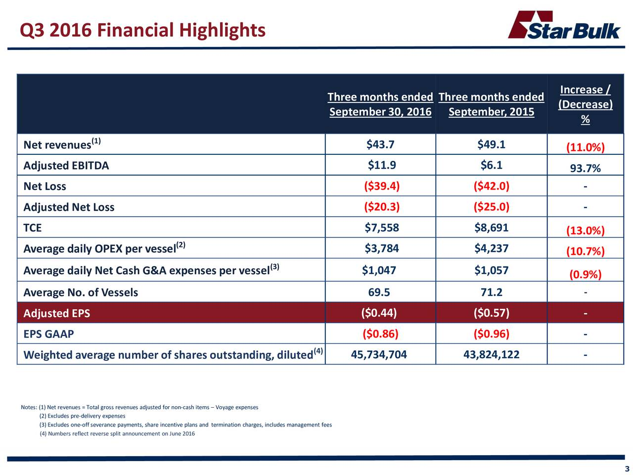 Increase / Threemonths ended Threemonths ended (Decrease) September30, 2016 September,2015 % (1) Net revenues $43.7 $49.1 (11.0%) AdjustedEBITDA $11.9 $6.1 93.7% Net Loss ($39.4) ($42.0) - AdjustedNet Loss ($20.3) ($25.0) - TCE $7,558 $8,691 (13.0%) (2) Average daily OPEX per vessel $3,784 $4,237 (10.7%) (3) Average daily Net Cash G&A expensesper vessel $1,047 $1,057 (0.9%) - Average No. of Vessels 69.5 71.2 Adjusted EPS ($0.44) ($0.57) - EPS GAAP ($0.86) ($0.96) - Weightedaverage number of shares outstanding, diluted (4) 45,734,704 43,824,122 - Notes: (1) Net revenues = Total gross revenues adjusted for non-cash items  Voyage expenses (2) Excludes pre-delivery expenses (3) Excludes one-off severance payments, share incentive plans and termination charges, includes management fees (4) Numbers reflect reverse split announcement on June 2016