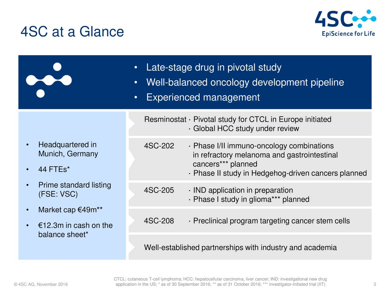 Late-stage drug in pivotal study Well-balanced oncology development pipeline Experienced management Resminostat  Pivotal study for CTCL in Europe initiated Global HCC study under review Headquartered in 4SC-202  Phase I/II immuno-oncology combinations Munich, Germany in refractory melanoma and gastrointestinal 44 FTEs* cancers*** planned Phase II study in Hedgehog-driven cancers planned Prime standard listing 4SC-205  IND application in preparation (FSE: VSC)  Phase I study in glioma*** planned Market cap 49m** 4SC-208  Preclinical program targeting cancer stem cells 12.3m in cash on the balance sheet* Well-established partnerships with industry and academia CTCL: cutaneous T-cell lymphoma; HCC: hepatocellular carcinoma, liver cancer; IND: investigational new drug 4SC AG, November 2016 application in the US; * as of 30 September 2016; ** as of 31 October 2016; *** investigator-initiated trial (IIT)