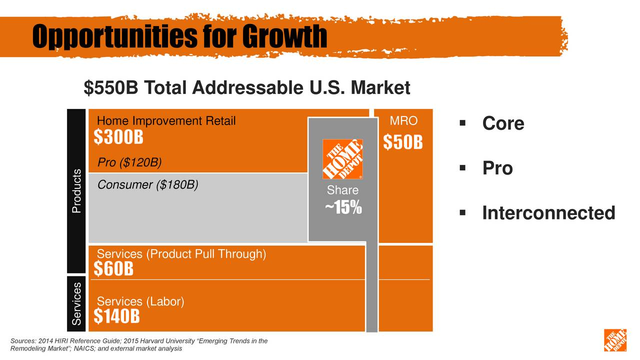 the home depot inc market trends Plunkett research, ® ltd our market research = your smart decisions  detailed rankings of home depot inc (the) (hd) against top companies within the industry  along with our databases of public and private company information, industry trends analysis and other resources, have been utilized in preparing this report.