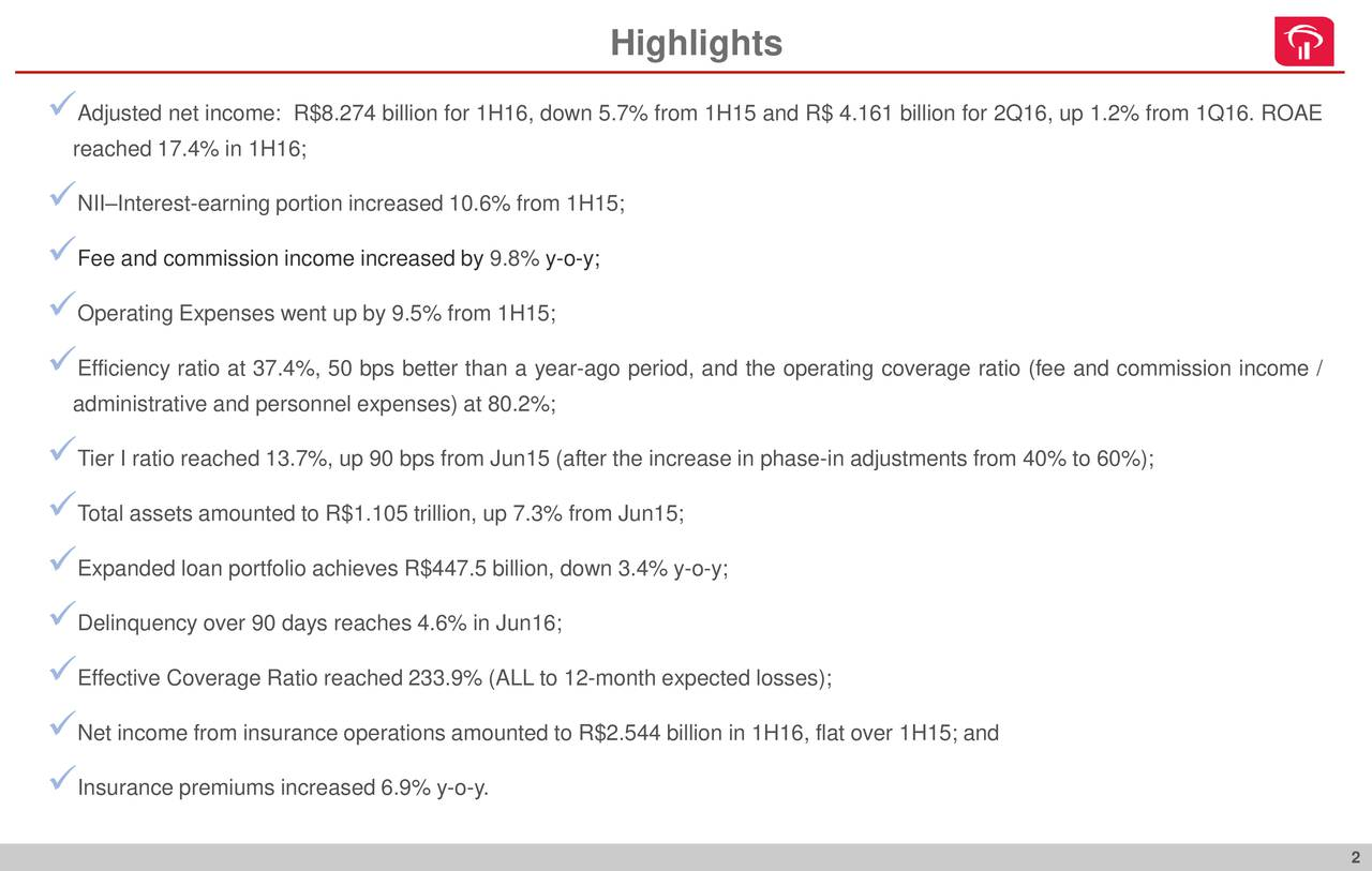 Adjusted net income: R$8.274 billion for 1H16, down 5.7% from 1H15 and R$ 4.161 billion for 2Q16, up 1.2% from 1Q16. ROAE reached 17.4% in 1H16; NIIInterest-earning portion increased 10.6% from 1H15; Fee and commission income increased by 9.8% y-o-y; Operating Expenses went up by 9.5% from 1H15; Efficiency ratio at 37.4%, 50 bps better than a year-ago period, and the operating coverage ratio (fee and commission income / administrative and personnel expenses) at 80.2%; Tier I ratio reached 13.7%, up 90 bps from Jun15 (after the increase in phase-in adjustments from 40% to 60%); Total assets amounted to R$1.105 trillion, up 7.3% from Jun15; Expanded loan portfolio achieves R$447.5 billion, down 3.4% y-o-y; Delinquency over 90 days reaches 4.6% in Jun16; Effective Coverage Ratio reached 233.9% (ALL to 12-month expected losses); Net income from insurance operations amounted to R$2.544 billion in 1H16, flat over 1H15; and Insurance premiums increased 6.9% y-o-y.