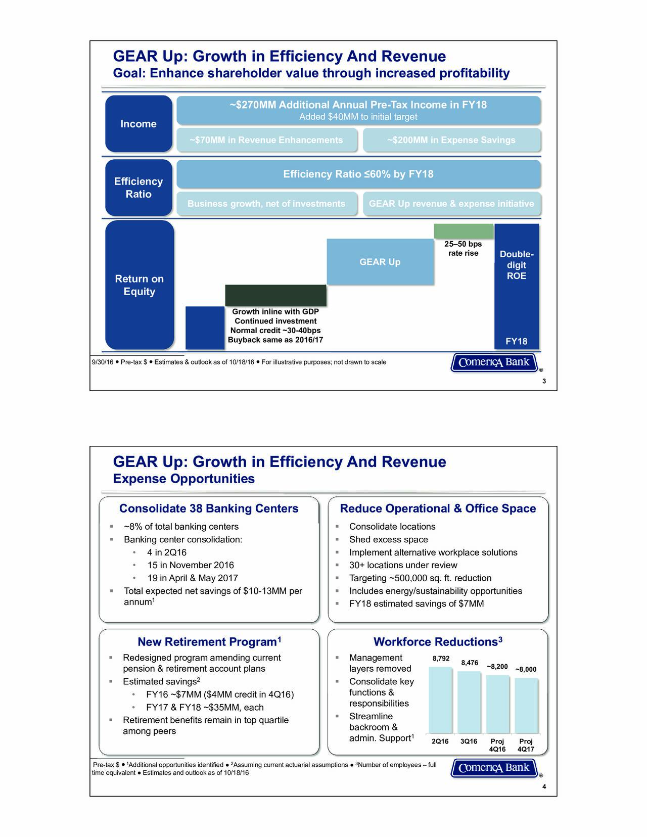 Goal: Enhance shareholder value through increased profitability ~$270MM Additional Annual Pre-Tax Income in FY18 Added $40MM to initial target Income ~$70MM in Revenue Enhancements ~$200MM in Expense Savings Efficiency Ratio 60% by FY18 Efficiency Ratio Business growth, net of investments GEAR Up revenue & expense initiative 2550 bps rate rise Double- GEAR Up digit Return on ROE Equity Growth inline with GDP Continued investment Normal credit ~30-40bps Buyback same as 2016/17 FY18 9/30/16  Pre-tax $  Estimates & outlook as of 10/18/16 For illustrative purposes; not drawn to scale 3 Expense Opportunities Consolidate 38 Banking Centers Reduce Operational & Office Space ~8% of total banking centers  Consolidate locations Banking center consolidation:  Shed excess space 4 in 2Q16  Implement alternative workplace solutions 15 in November 2016  30+ locations under review 19 in April & May 2017  Targeting ~500,000 sq. ft. reduction Total expected net savings of $10-13MM per  Includes energy/sustainability opportunities annum 1  FY18 estimated savings of $7MM 1 3 New Retirement Program Workforce Reductions Redesigned program amending current  Management 8,792 8,476 pension & retirement account plans layers removed ~8,200~8,000 2 Estimated savings  Consolidate key FY16 ~$7MM ($4MM credit in 4Q16) functions & responsibilities FY17 & FY18 ~$35MM, each Retirement benefits remain in top quartile  Streamline backroom & among peers admin. Support1 2Q16 3Q16 Proj Proj 4Q16 4Q17 1 2 3 Pre-tax $  Additional opportunities identified  Assuming current actuarial assumptions  Number of employees  full time equivalent  Estimates and outlook as of 10/18/16 4