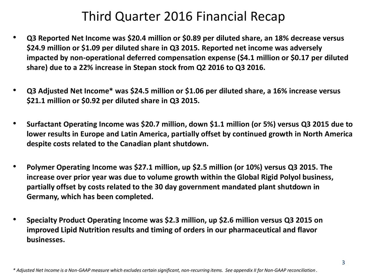 Q3 Reported Net Income was $20.4 million or $0.89 per diluted share, an 18% decrease versus $24.9 million or $1.09 per diluted share in Q3 2015. Reported net income was adversely impacted by non-operational deferred compensation expense ($4.1 million or $0.17 per diluted share) due to a 22% increase in Stepan stock from Q2 2016 to Q3 2016. Q3 Adjusted Net Income* was $24.5 million or $1.06 per diluted share, a 16% increase versus $21.1 million or $0.92 per diluted share in Q3 2015. Surfactant Operating Income was $20.7 million, down $1.1 million (or 5%) versus Q3 2015 due to lower results in Europe and Latin America, partially offset by continued growth in North America despite costs related to the Canadian plant shutdown. Polymer Operating Income was $27.1 million, up $2.5 million (or 10%) versus Q3 2015. The increase over prior year was due to volume growth within the Global Rigid Polyol business, partially offset by costs related to the 30 day government mandated plant shutdown in Germany, which has been completed. Specialty Product Operating Income was $2.3 million, up $2.6 million versus Q3 2015 on improved Lipid Nutrition results and timing of orders in our pharmaceutical and flavor businesses. 3