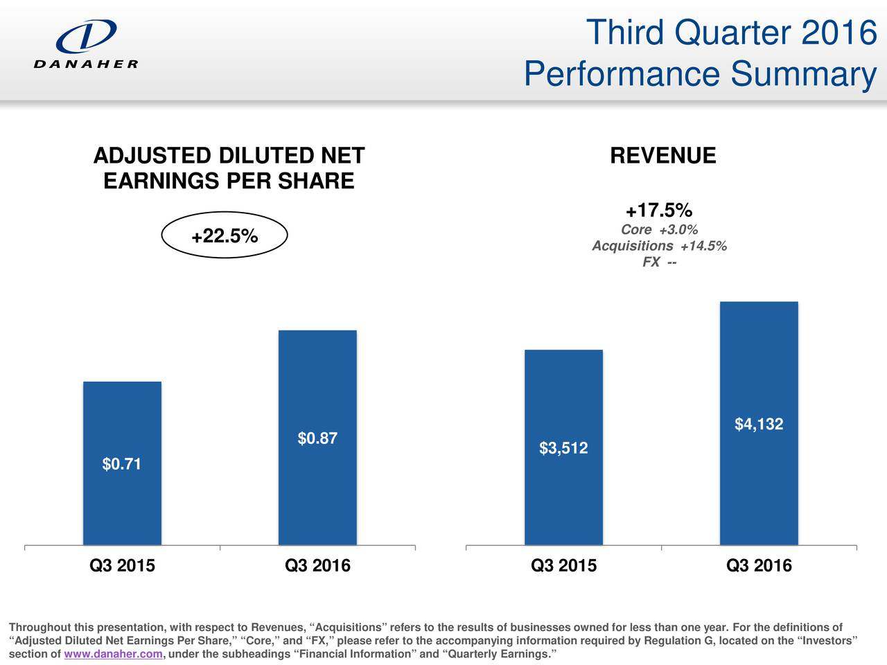 Performance Summary ADJUSTED DILUTED NET REVENUE EARNINGS PER SHARE +17.5% +22.5% Core +3.0% Acquisitions +14.5% FX -- $4,132 $0.87 $3,512 $0.71 Q3 2015 Q3 2016 Q3 2015 Q3 2016 Throughout this presentation, with respect to Revenues, Acquisitions refers to the results of businesses owned for less than one year. For the definitions of Adjusted Diluted Net Earnings Per Share, Core, and FX, please refer to the accompanying information required by Regulation G, located on the Investors