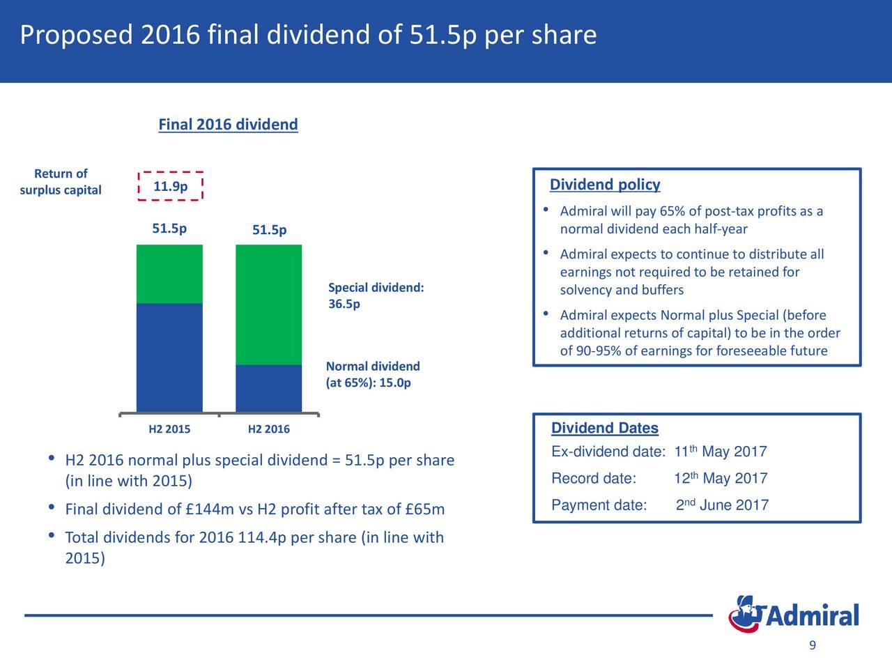 Ex dividend date vs record date in Sydney