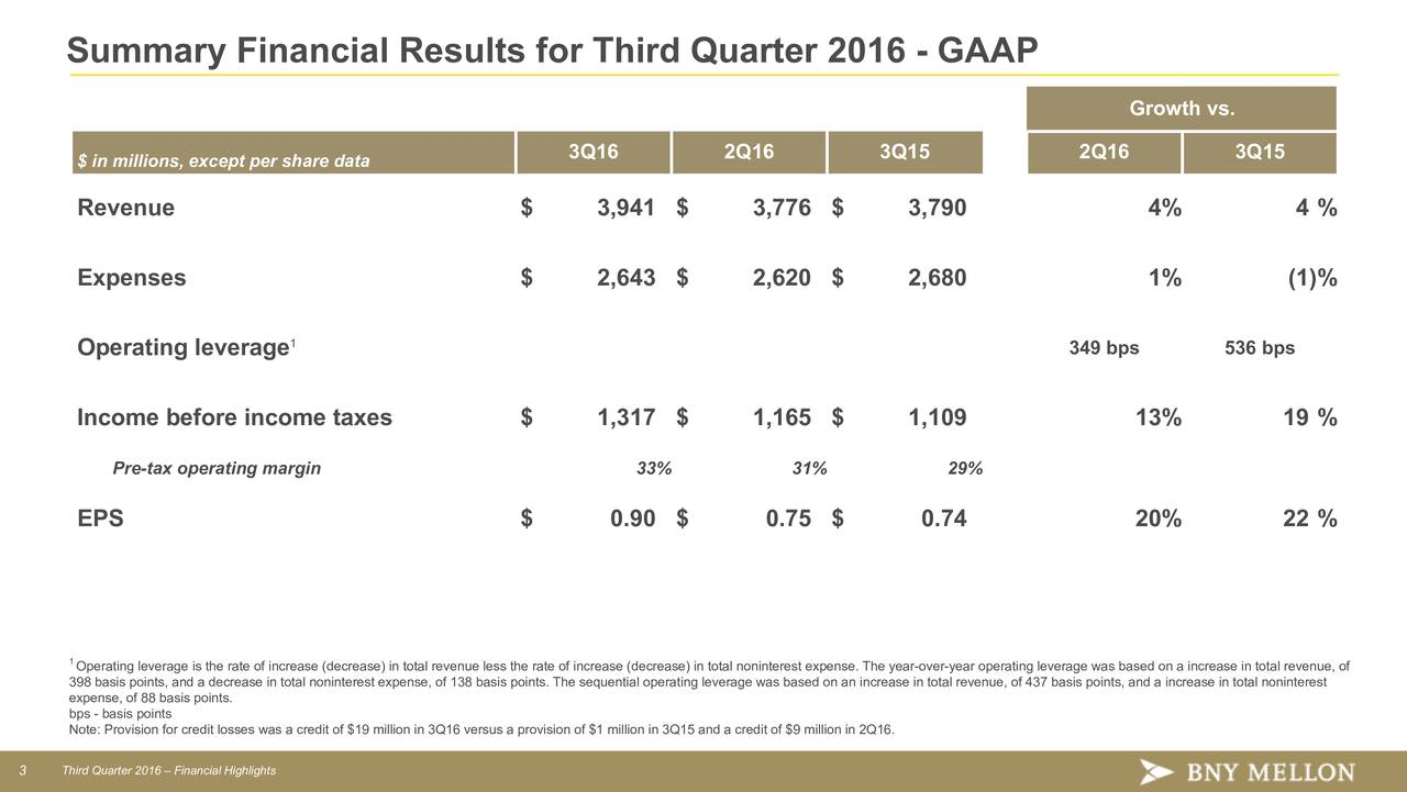 Growth vs. 3Q16 2Q16 3Q15 2Q16 3Q15 $ in millions, except per share data Revenue $ 3,941 $ 3,776 $ 3,790 4% 4 % Expenses $ 2,643 $ 2,620 $ 2,680 1% (1)% 1 Operating leverage 349 bps 536 bps Income before income taxes $ 1,317 $ 1,165 $ 1,109 13% 19 % Pre-tax operating margin 3% 3% 29% EPS $ 0.90 $ 0.75 $ 0.74 20% 22 % 1Operating leverage is the rate of increase (decrease) in total revenue less the rate of increase (decrease) in total noninterest expense. The year-over-year operating leverage was based on a increase in total revenue, of 398 basis points, and a decrease in total noninterest expense, of 138 basis points. The sequential operating leverage was based on an increase in total revenue, of 437 basis points, and a increase in total noninterest expense, of 88 basis points. Note: Provision for credit losses was a credit of $19 million in 3Q16 versus a provision of $1 million in 3Q15 and a credit of $9 million in 2Q16. 3 Third Quarter 2016  Financial Highlights