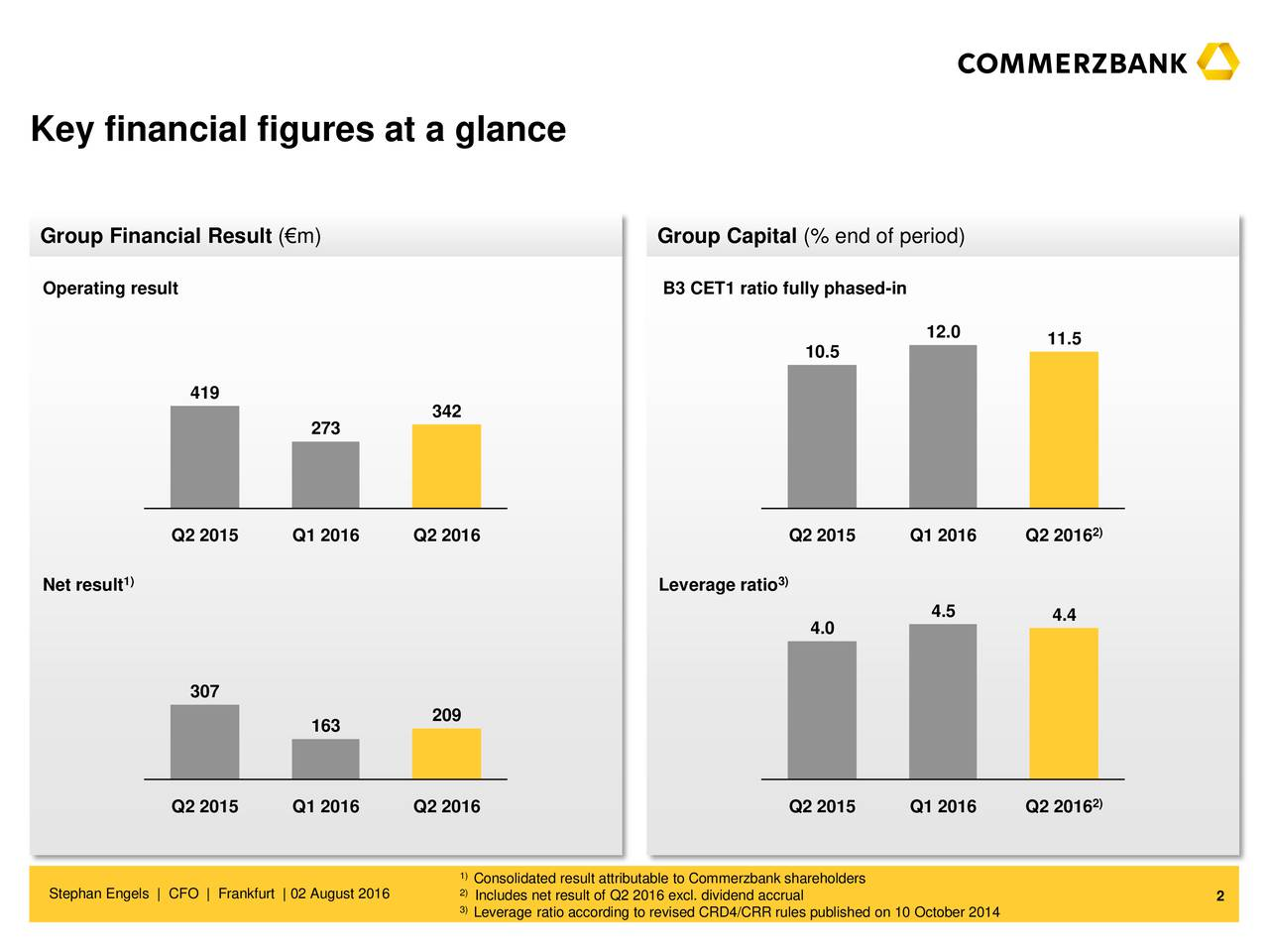 Group Financial Result (m) Group Capital (% end of period) Operating result B3 CET1 ratio fully phased-in 12.0 11.5 10.5 419 342 273 2) Q2 2015 Q1 2016 Q2 2016 Q2 2015 Q1 2016 Q2 2016 1) Net result Leverage ratio 3) 4.5 4.4 4.0 307 209 163 Q2 2015 Q1 2016 Q2 2016 Q2 2015 Q1 2016 Q2 2016 2) 1) 2)onsolidated result attributable to Commerzbank shareholders Stephan Engels | CFO | Frankfurt | 02 August 2016 3)ncludes net result of Q2 2016 excl. dividend accrual 2 Leverage ratio according to revised CRD4/CRR rules published on 10 October 2014