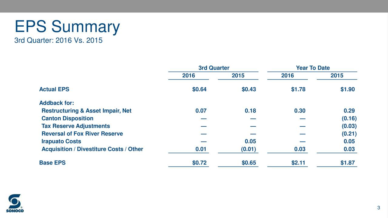 3rd Quarter: 2016 Vs. 2015 3rd Quarter Year To Date 2016 2015 2016 2015 Actual EPS $0.64 $0.43 $1.78 $1.90 Addback for: Restructuring & Asset Impair, Net 0.07 0.18 0.30 0.29 Canton Disposition    (0.16) Tax Reserve Adjustments    (0.03) Reversal of Fox River Reserve    (0.21) Irapuato Costs  0.05  0.05 Acquisition / Divestiture Costs / Other 0.01 (0.01) 0.03 0.03 Base EPS $0.72 $0.65 $2.11 $1.87 3