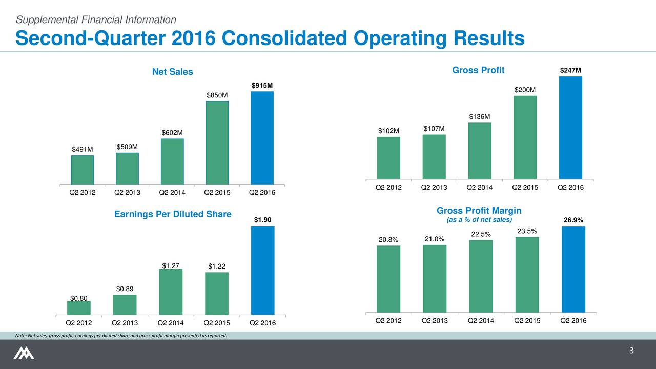 Second-Quarter 2016 Consolidated Operating Results Net Sales Gross Profit $247M $915M $200M $850M $136M $602M $102M $107M $509M $491M Q2 2012 Q2 2013 Q2 2014 Q2 2015 Q2 2016 Q2 2012 Q2 2013 Q2 2014 Q2 2015 Q2 2016 Earnings Per Diluted Share Gross Profit Margin $1.90 (as a % of net sales) 26.9% 22.5% 23.5% 20.8% 21.0% $1.27 $1.22 $0.89 $0.80 Q2 2012 Q2 2013 Q2 2014 Q2 2015 Q2 2016 Q2 2012 Q2 2013 Q2 2014 Q2 2015 Q2 2016 Note: Net sales, gross profit, earnings per diluted share and gross profit margin presented as reported. 3