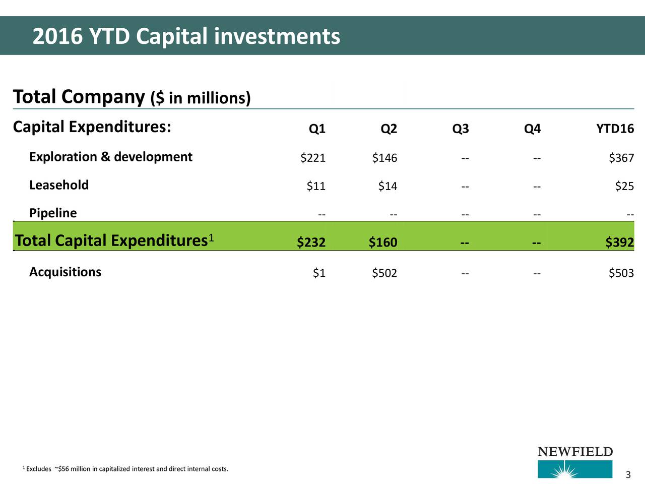Total Company ($ in millions) Capital Expenditures: Q1 Q2 Q3 Q4 YTD16 Exploration & development $221 $146 -- -- $367 Leasehold $11 $14 -- -- $25 Pipeline -- -- -- -- -- Total Capital Expenditures 1 $232 $160 -- -- $392 Acquisitions $1 $502 -- -- $503 Excludes ~$56million in capitalized interest and direct internal costs.