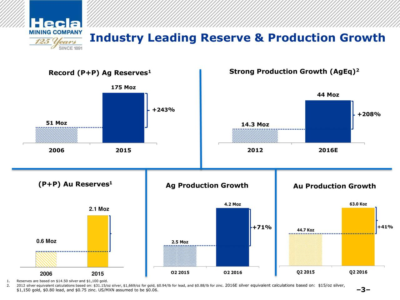 2 Record (P+P) Ag Reserves 1 Strong Production Growth (AgEq) 175 Moz 44 Moz +243% +208% 51 Moz 14.3 Moz 2006 2015 2012 2016E (P+P) Au Reserves 1 Ag Production Growth Au Production Growth 4.2 Moz 63.0 Koz 2.1 Moz +71% 44.7 Koz +41% 0.6 Moz 2.5 Moz 2006 2015 Q2 2015 Q2 2016 Q2 2015 Q2 2016 1. Reserves are based on $14.50 silver and $1,100 gold. 2. 2012 silver equivalent calculations based on: $31.15/oz silver, $1,669/oz for gold, $0.94/lb for lead, and $0.88/lb for zinc. 2016E silver equivalent calculations based on: $15/oz silver, $1,150 gold, $0.80 lead, and $0.75 zinc. US/MXN assumed to be $0.06. 3