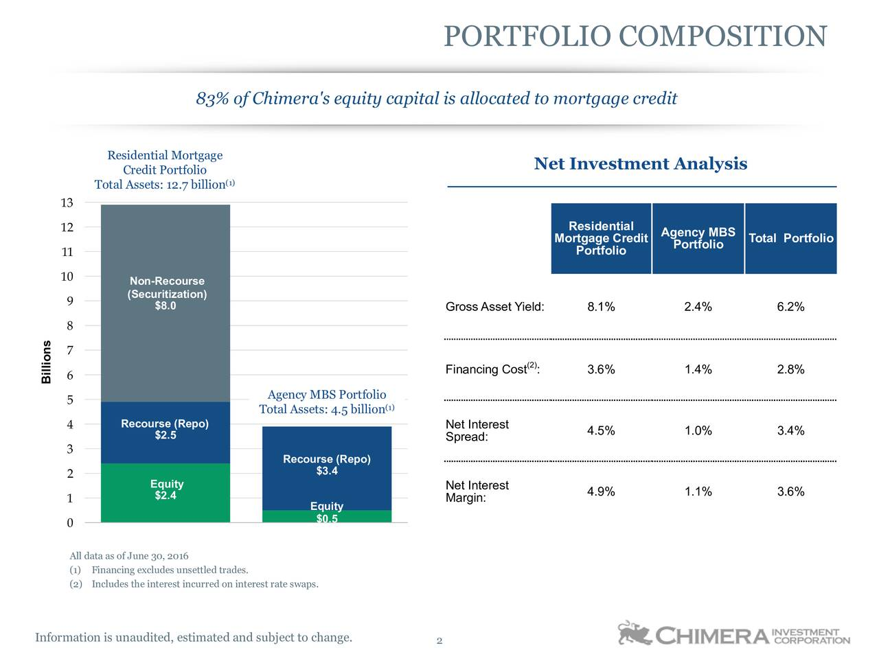83% of Chimera's equity capital is allocated to mortgage credit Residential Mortgage Credit Portfolio Net Investment Analysis Total Assets: 12.7 billion 13 12 Residential Agency MBS Mortgage Credit Portfolio Total Portfolio 11 Portfolio 10 Non-Recourse (Securitization) 9 $8.0 Gross Asset Yield: 8.1% 2.4% 6.2% 8 s n 7 l (2) B 6 Financing Cost : 3.6% 1.4% 2.8% 5 Agency MBS Portfolio Total Assets: 4.5 billion 4 Recourse (Repo) Net Interest $2.5 Spread: 4.5% 1.0% 3.4% 3 Recourse (Repo) 2 $3.4 Equity Net Interest 1 $2.4 Margin: 4.9% 1.1% 3.6% Equity 0 $0.5 All data as of June30, 2016 (1) Financing excludes unsettled trades. (2) Includes the interest incurred on interest rate swaps. Information is unaudited, estimated and subject to change. 2