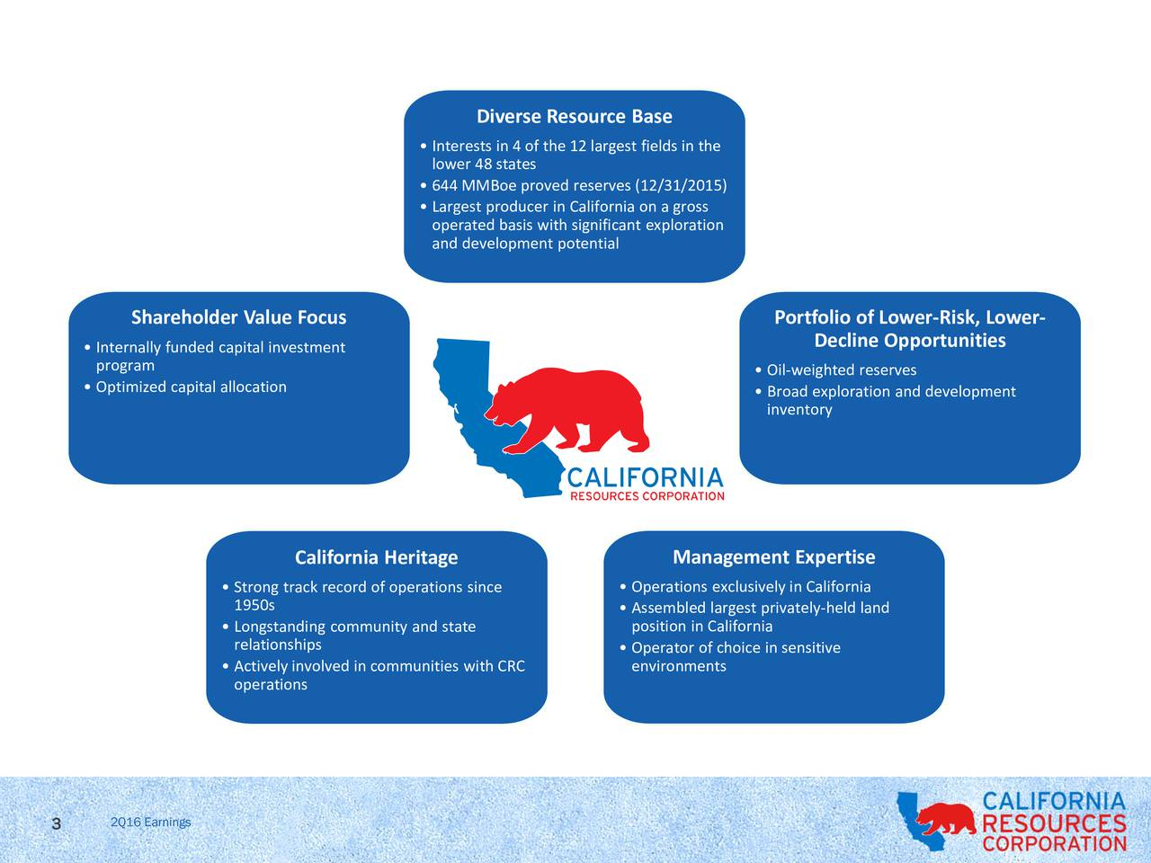 Interests in 4 of the 12 largest fields in the lower 48 states 644 MMBoe proved reserves (12/31/2015) Largest producer in California on a gross operated basis with significant exploration and development potential Shareholder Value Focus Portfolio of Lower-Risk, Lower- Decline Opportunities Internally funded capital investment program  Oil-weighted reserves Optimized capital allocation  Broad exploration and development inventory California Heritage Management Expertise Strong track record of operations since  Operations exclusively in California 1950s  Assembled largest privately-held land Longstanding community and state position in California relationships Operator of choice in sensitive Actively involved in communities with CRC environments operations 3 2Q16 Earnings