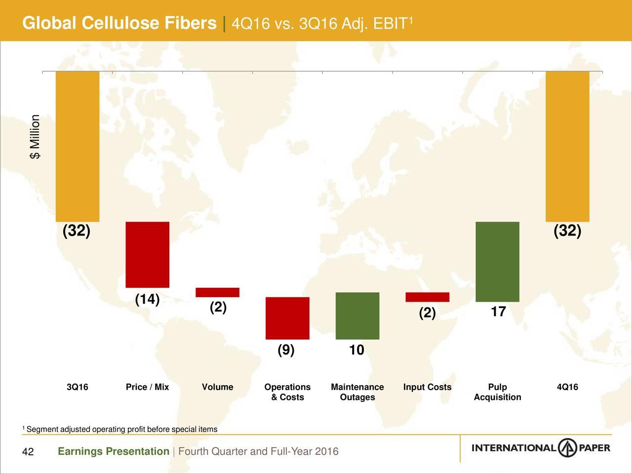 international paper prices